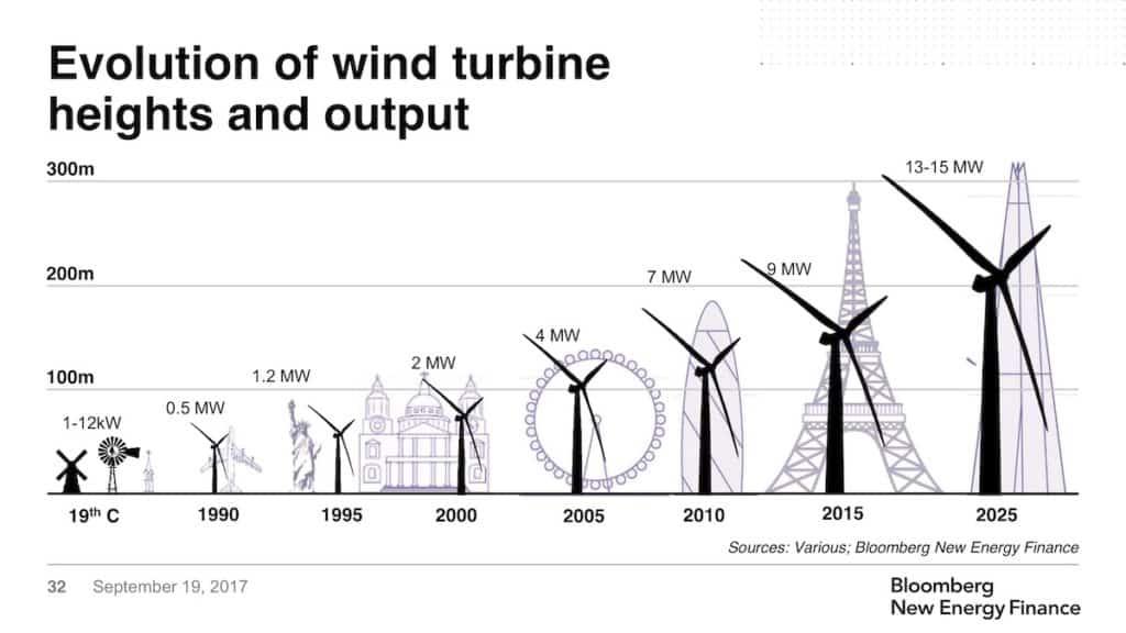 Evolution of a wind turbine