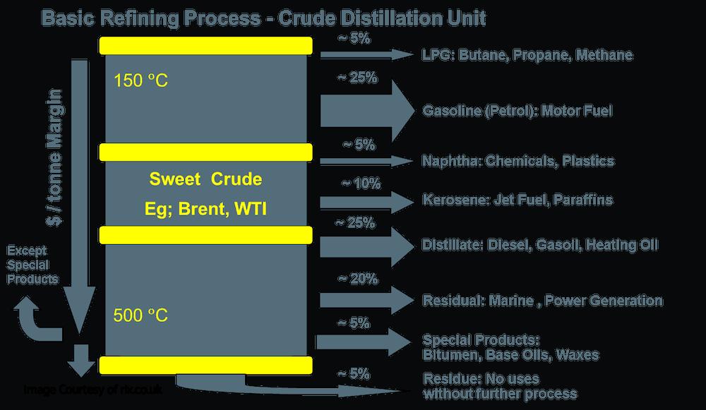 Basic refining process