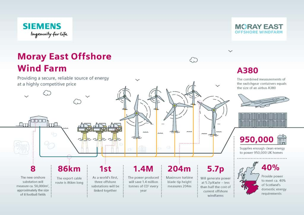 Moray East Windfarm facts